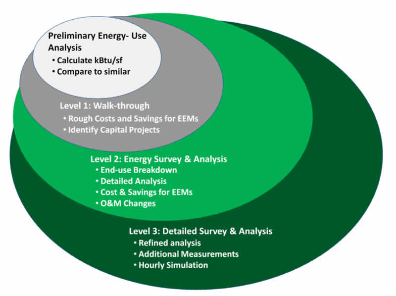 Energy Audit levels